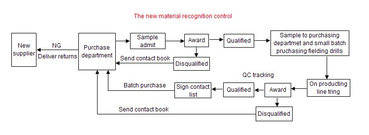Product Quality Control Process Product Quality Control